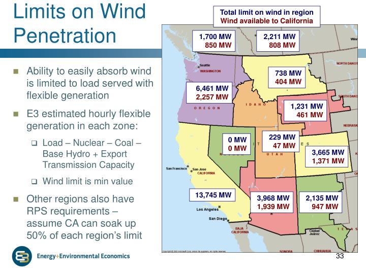 Limits on Wind Penetration