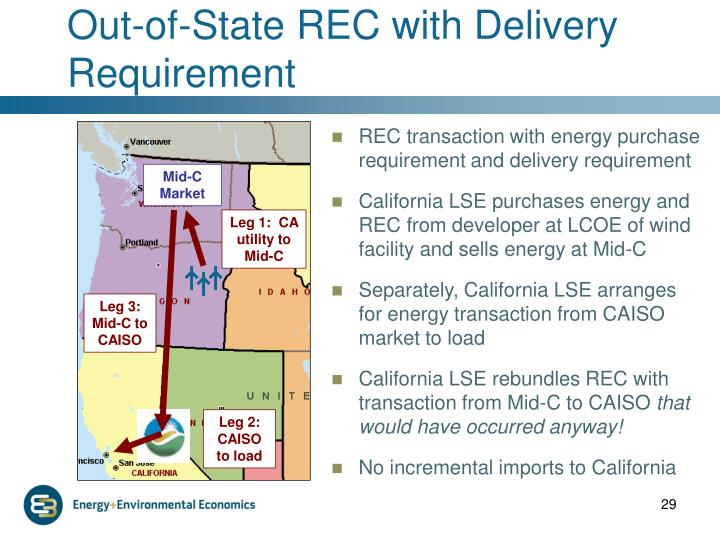 Out-of-State REC with Delivery Requirement