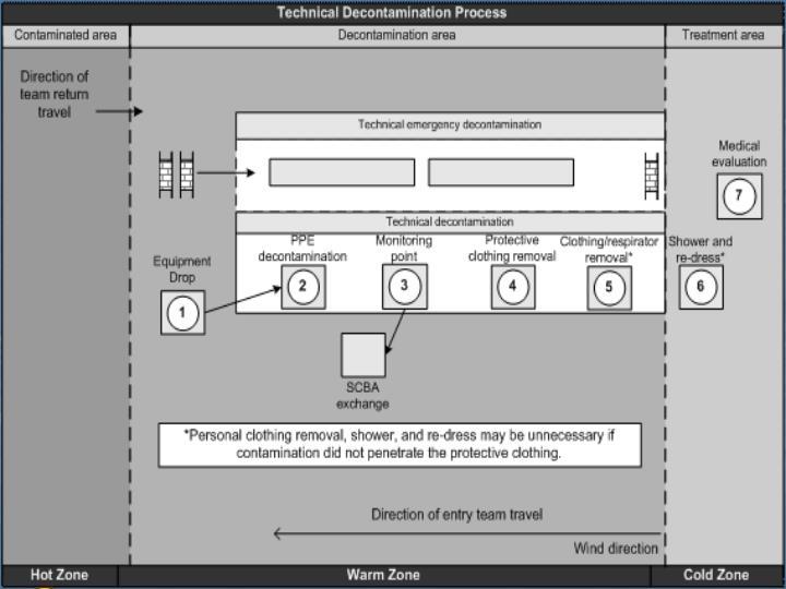 NFPA 6.4.3.2(4)