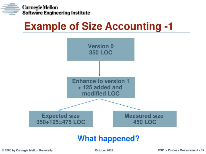 Example of Size Accounting -1
