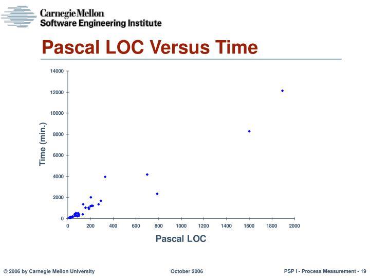 Pascal LOC Versus Time