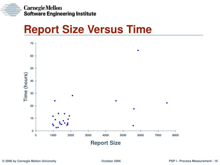 Report Size Versus Time