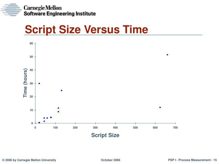 Script Size Versus Time