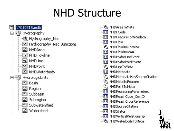 NHD Structure