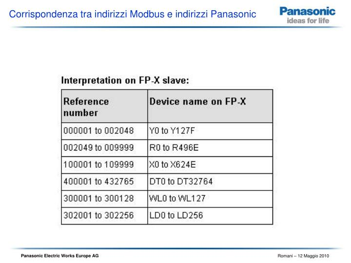 Corrispondenza tra indirizzi Modbus e indirizzi Panasonic