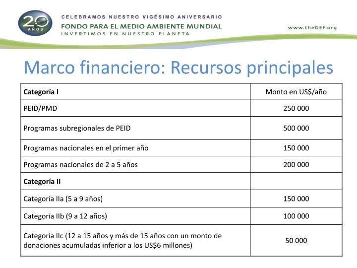 Marco financiero: Recursos principales