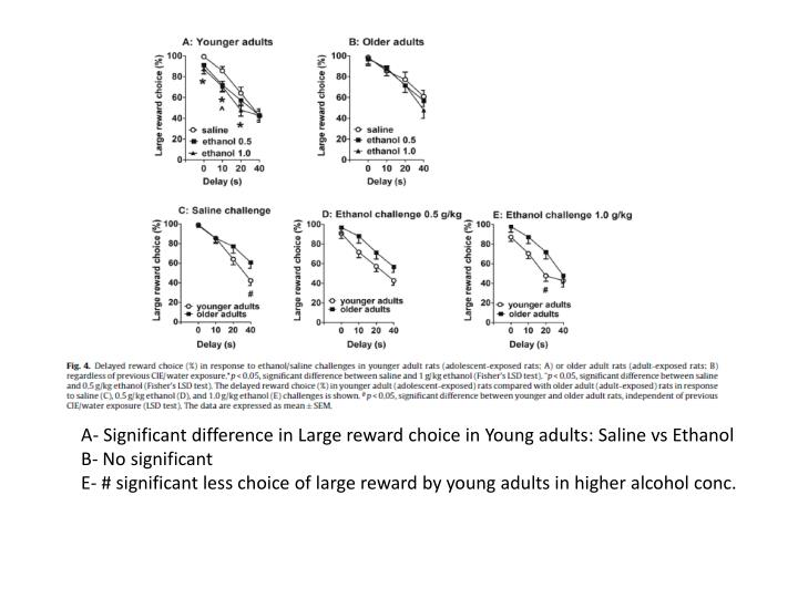 A- Significant difference in Large reward choice in Young adults: Saline vs Ethanol