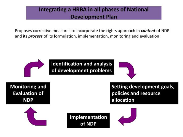 Integrating a HRBA in all phases of National Development Plan