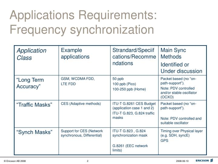 Applications requirements frequency synchronization
