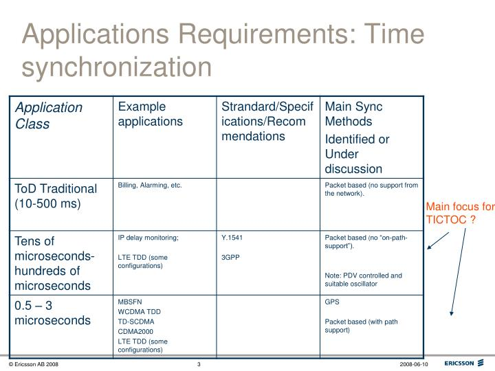 Applications requirements time synchronization