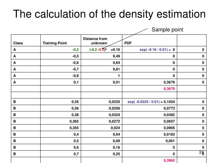 The calculation of the density estimation