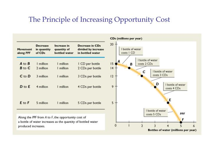 The Principle of Increasing Opportunity Cost