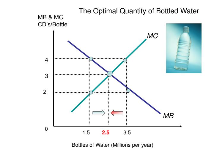 The Optimal Quantity of Bottled Water