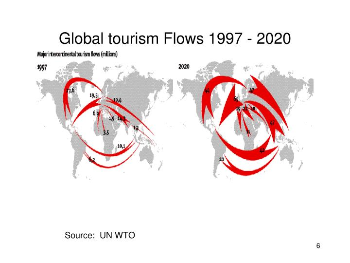 Global tourism Flows 1997 - 2020