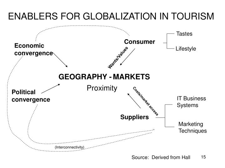 ENABLERS FOR GLOBALIZATION IN TOURISM