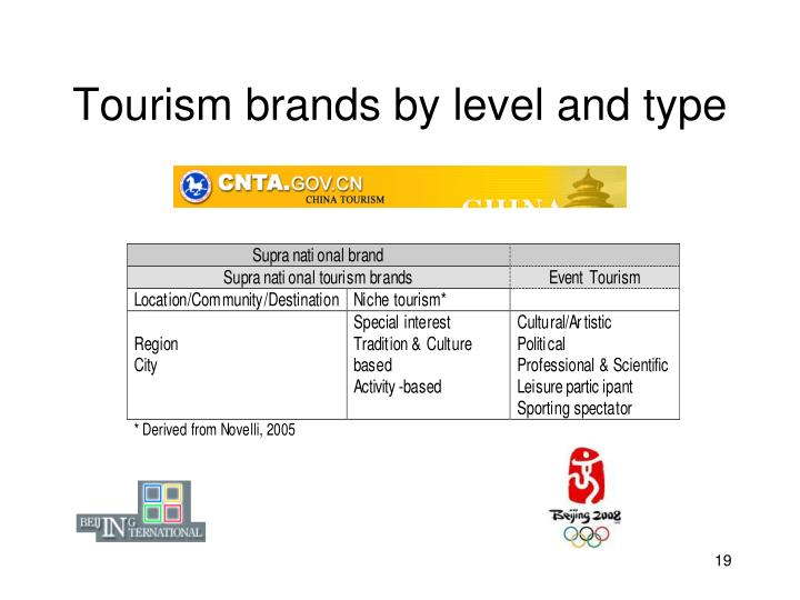 Tourism brands by level and type