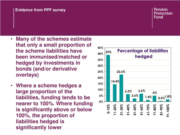 Evidence from PPF survey