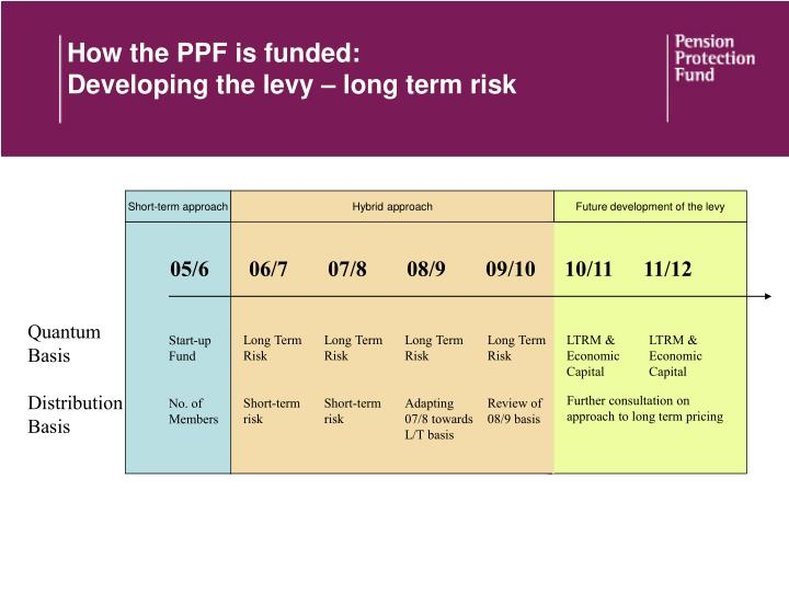 How the PPF is funded: