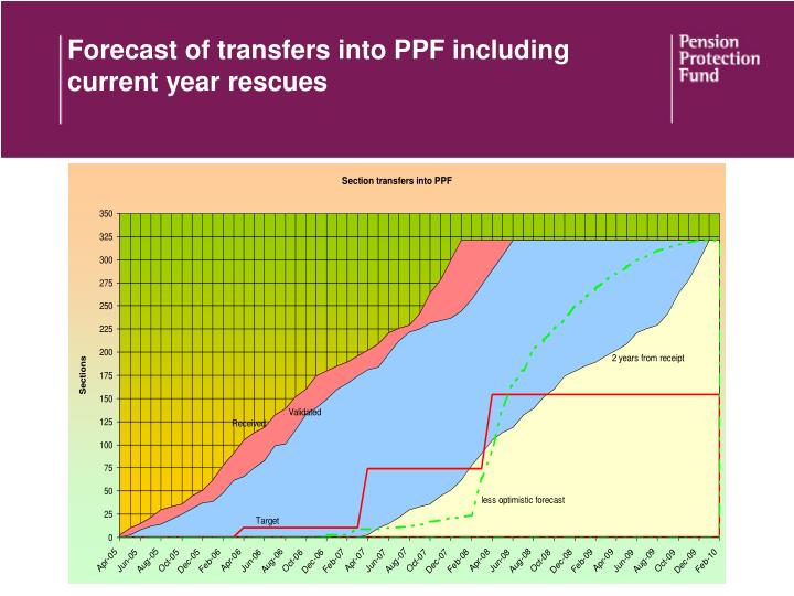 Forecast of transfers into PPF including current year rescues