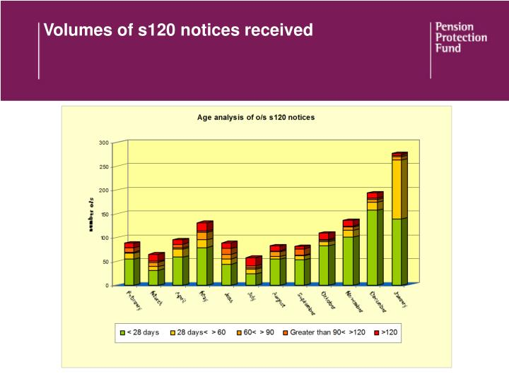 Volumes of s120 notices received