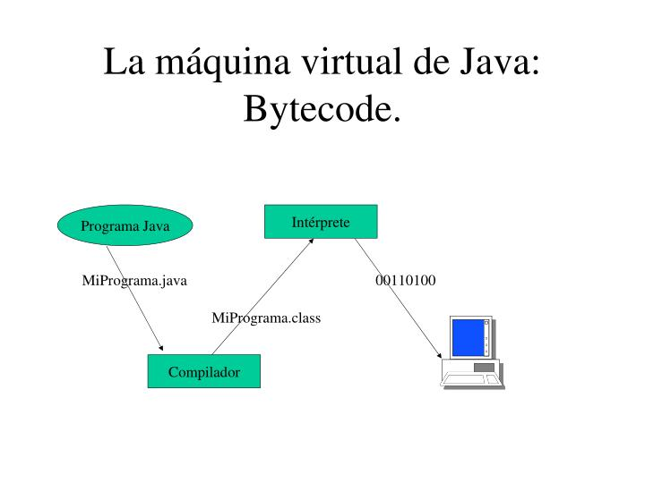 La máquina virtual de Java: Bytecode.