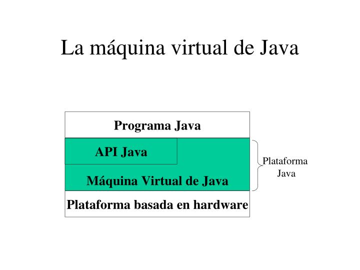 La máquina virtual de Java