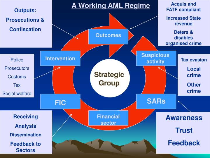 A Working AML Regime