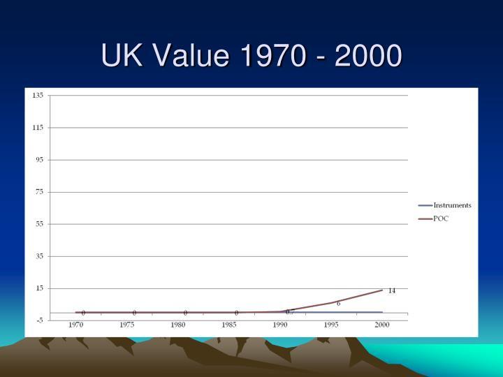 UK Value 1970 - 2000