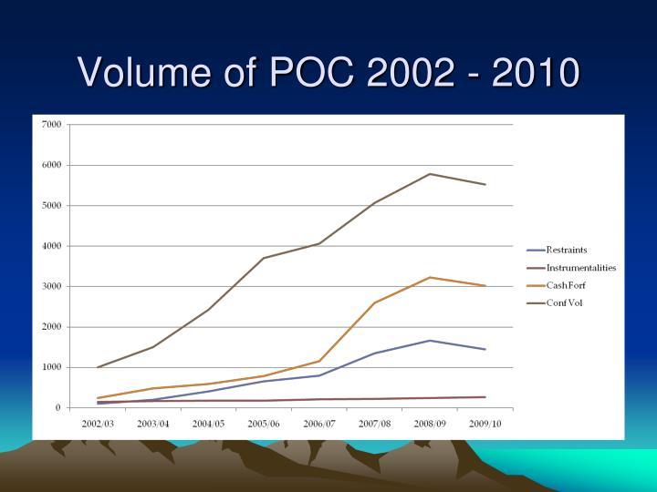 Volume of POC 2002 - 2010