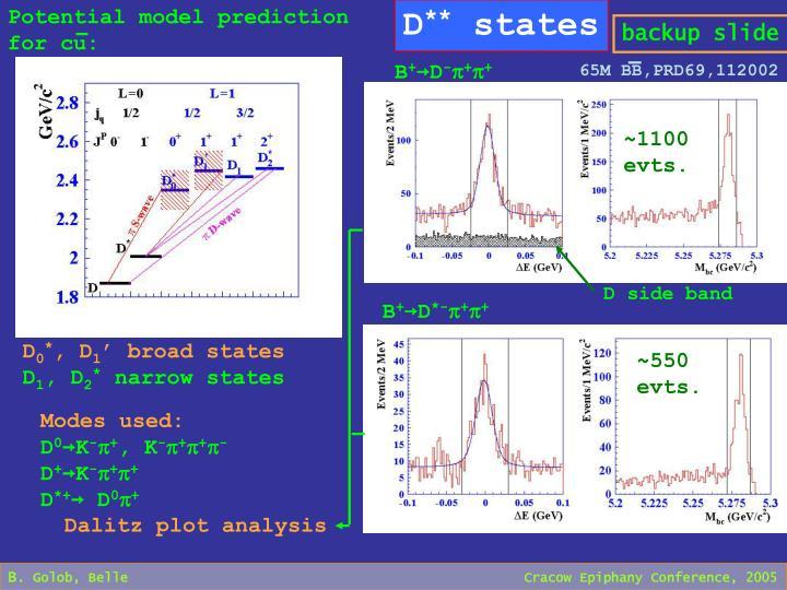 Potential model prediction