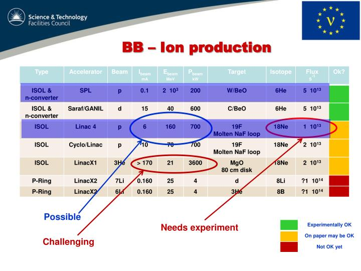 BB – Ion production