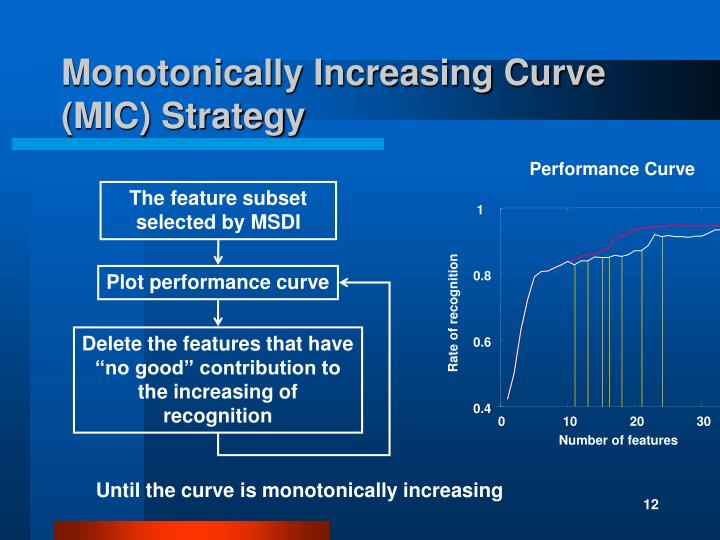 Monotonically Increasing Curve (MIC) Strategy