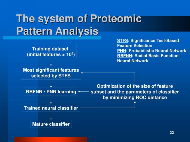 The system of Proteomic Pattern Analysis