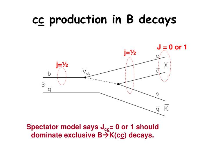 C c production in b decays