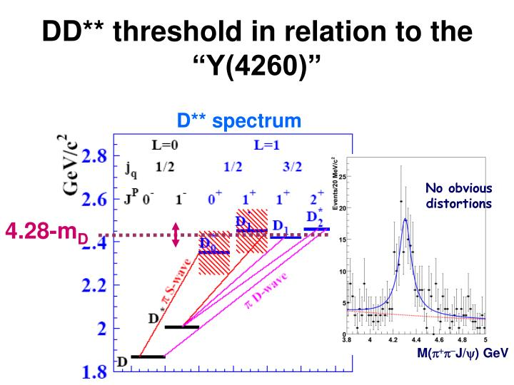 "DD** threshold in relation to the ""Y(4260)"""