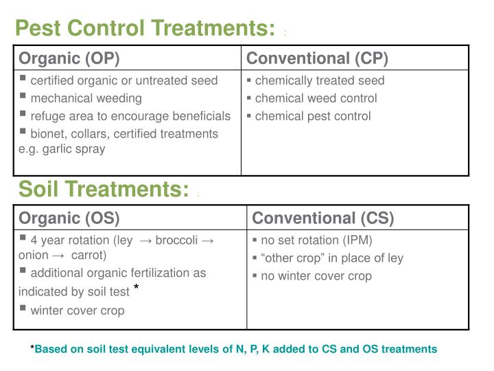 Pest Control Treatments:
