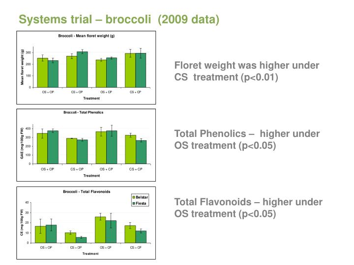 Systems trial – broccoli  (2009 data)