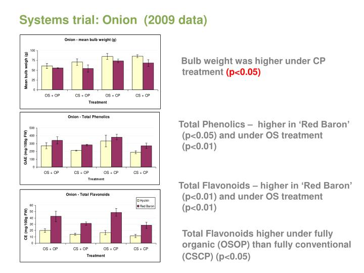 Systems trial: Onion  (2009 data)