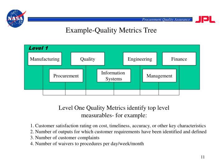 Procurement Quality Assurance