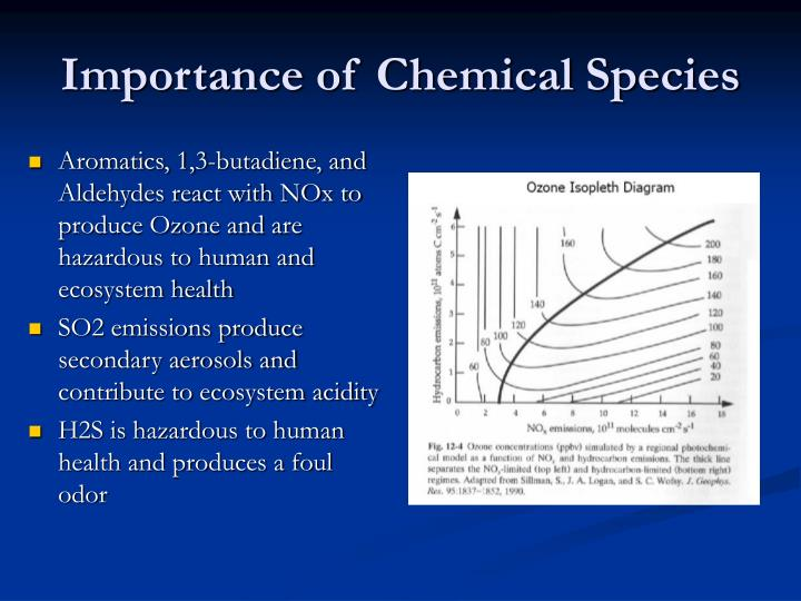 Importance of Chemical Species