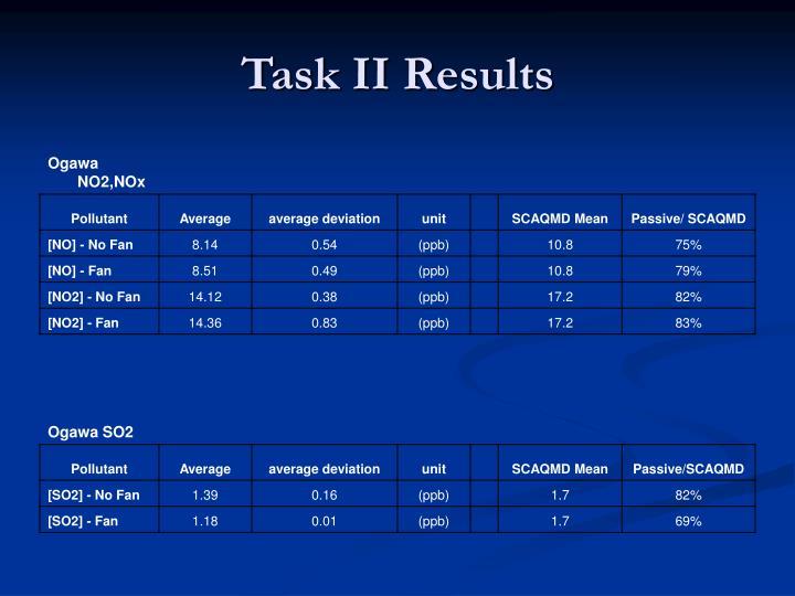 Task II Results
