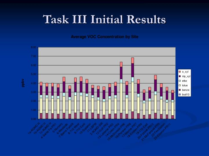 Task III Initial Results