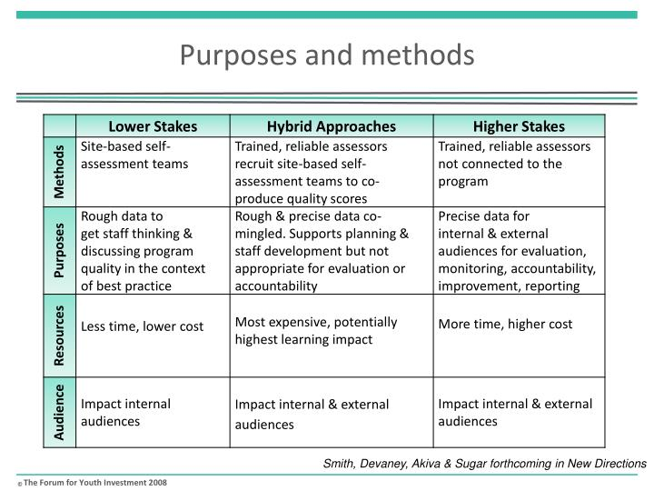 Purposes and methods