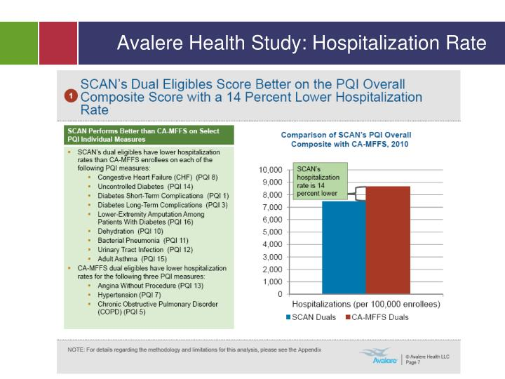 Avalere Health Study: Hospitalization Rate