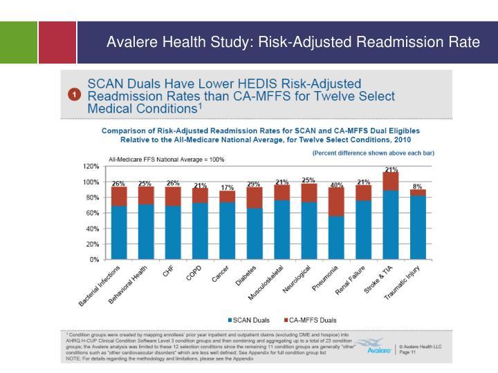 Avalere Health Study: Risk-Adjusted Readmission Rate