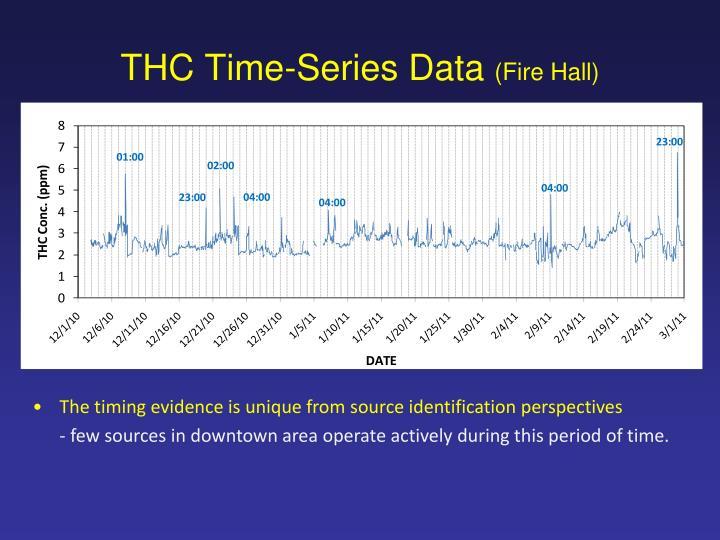 THC Time-Series Data