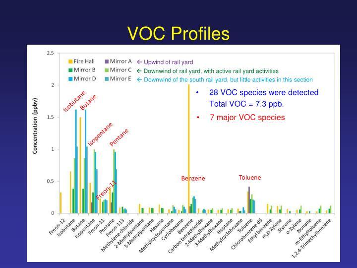 VOC Profiles