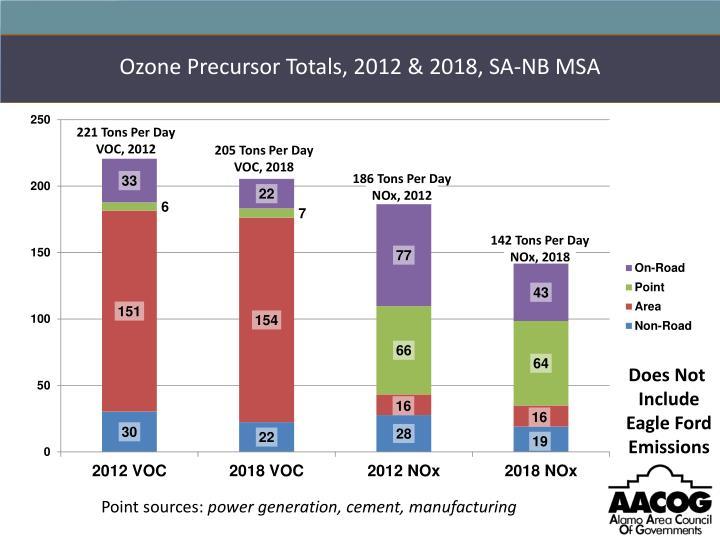 Ozone Precursor Totals, 2012 & 2018, SA-NB MSA