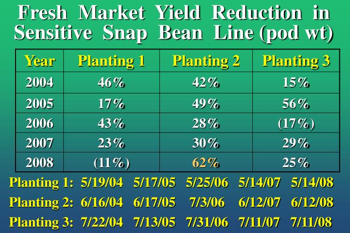 Fresh  Market  Yield  Reduction  in  Sensitive  Snap  Bean  Line (pod wt)