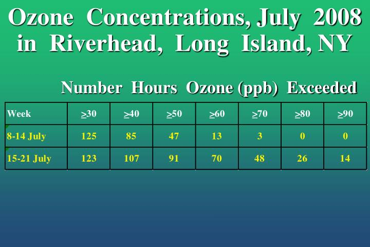 Ozone  Concentrations, July  2008  in  Riverhead,  Long  Island, NY
